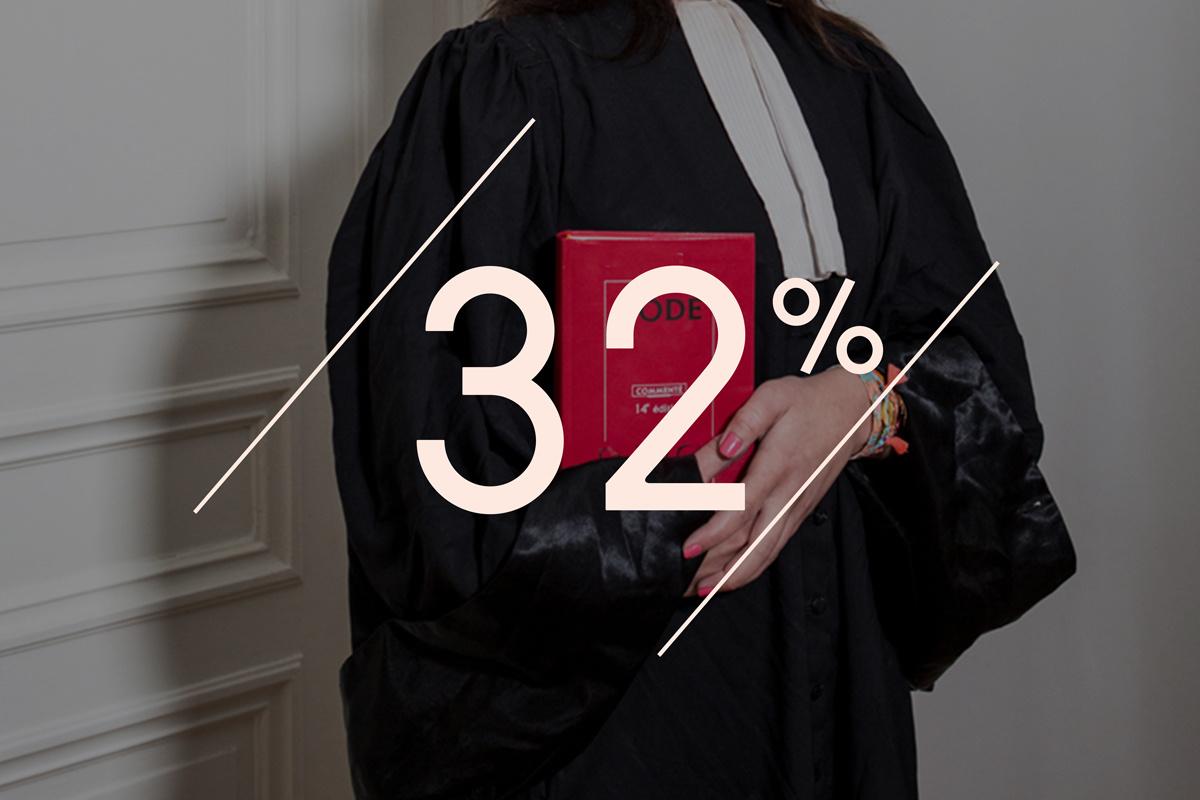 32% des Français ont déjà fait appel à un avocat du travail